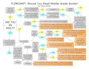 Flowchart-Should-You-Read-Middle-Grade-Books-1024x791