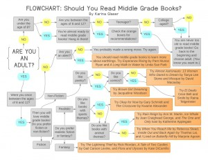 Flowchart-Should-You-Read-Middle-Grade-Books-1024x791